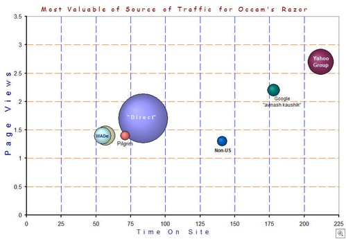 Blog's Valuable Traffic