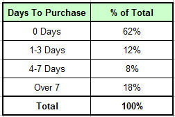 days to purchase