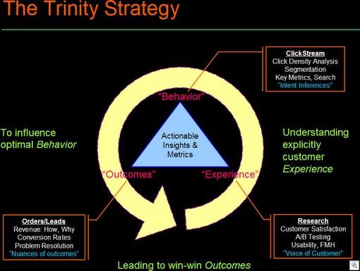 Trinity Strategy