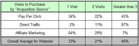 visits2pur segmentation