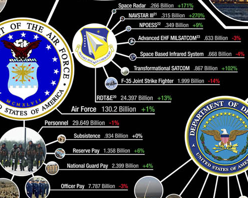 US Air Force Budget 2007