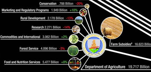 US Department of Agriculture Budget 2007