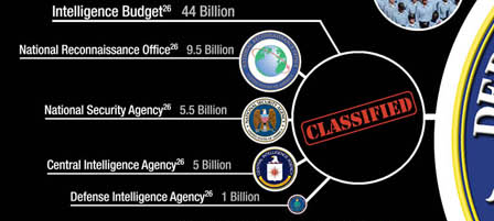 US Classified Intelligence Budget 2007
