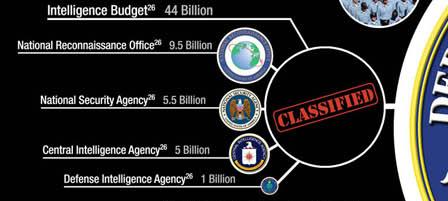 US Classified Intelligence Budget 2007