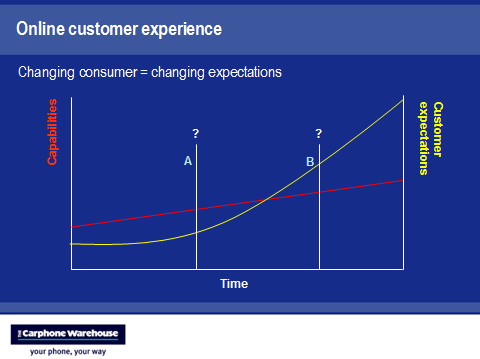 company capabilities customer expectations