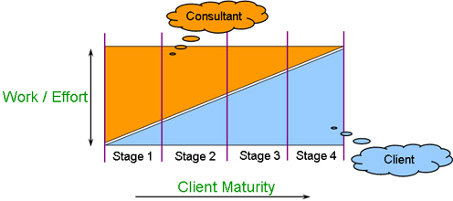 Consultant-Client Stages