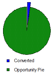 Conversion Rate - Normal