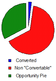 Conversion Rate Only Purchasers Researchers