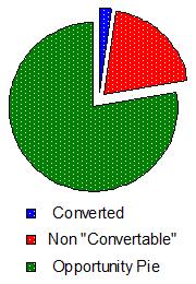 Conversion Rate Sans Bounce Rate
