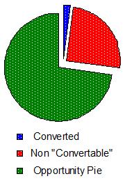 Conversion Rate Sans Weblogs Crud