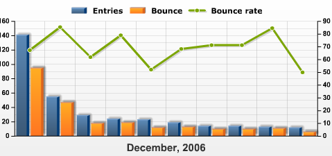 Entry Page Bounce Rate