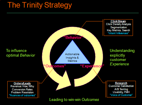 Trinity Web Analytics Strategy