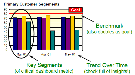 Benchmark - Segment - Trend