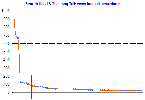 Kaushik.net: Search: Head and Long Tail