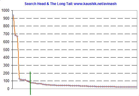 Kaushik.net: Search: Head and Long Tail