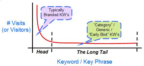 The long tail - keyword types