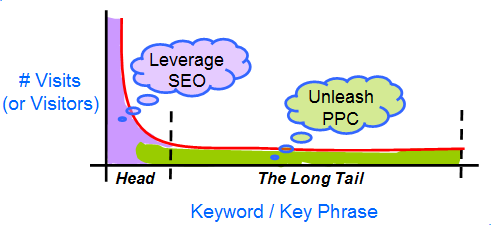 Radical Search Marketing Strategy