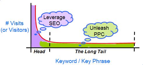Radical Search Marketing Strategy