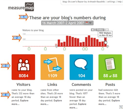 Measuremap Dashboard