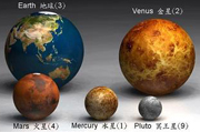 Earth Planets Size Comparison
