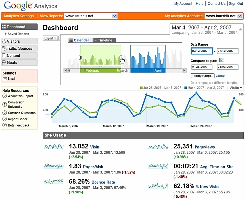 google analytics v2 context from time