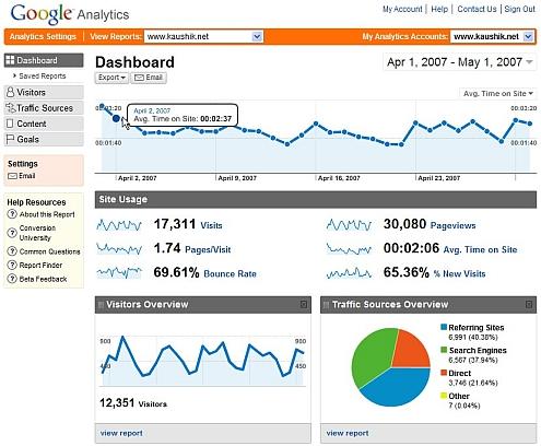 Google Analtyics Dashboard