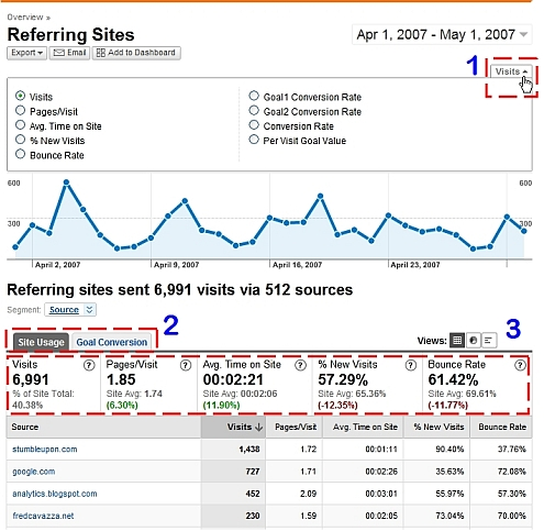 google analytics v2 discover data