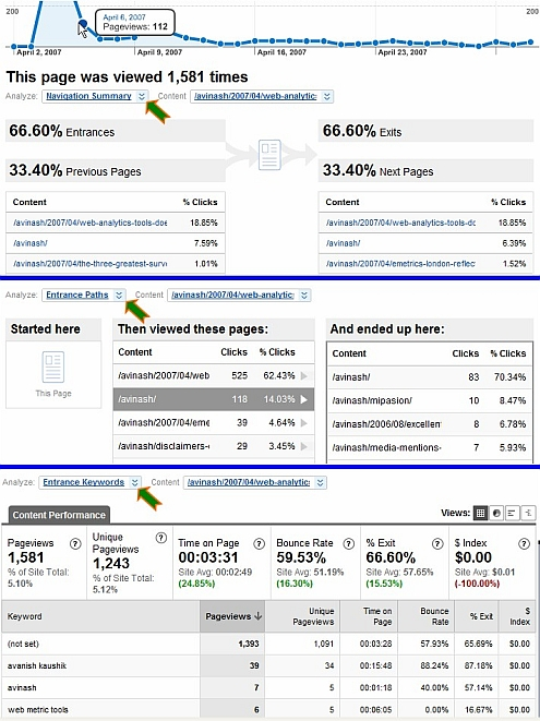 Google Analytics v2: Page level analysis