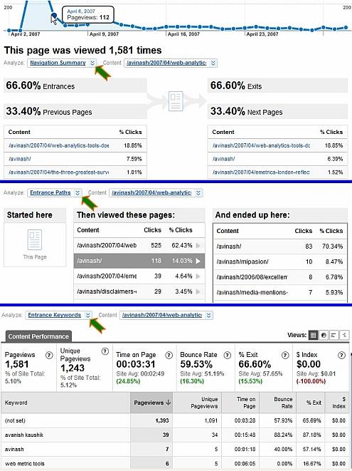 Google Analytics v2: Page level analysis