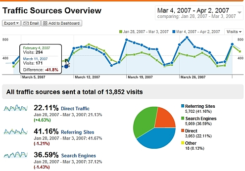 google analytics v2 time context for traffic sources