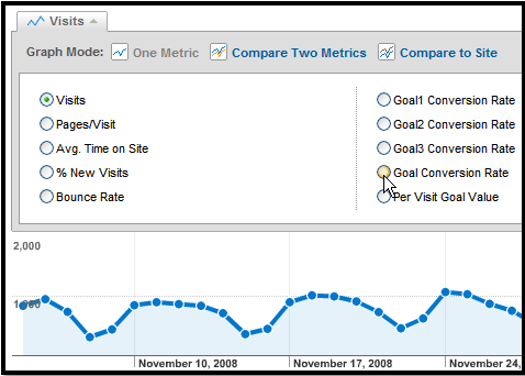 Goal Conversion Rate in Google Analytics