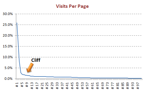 most viewed pages-cliff