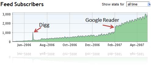 occams razor blog rss subscriber trend