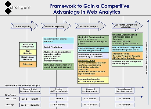 stratigent framework to gain a competitive advantage with web analytics sm