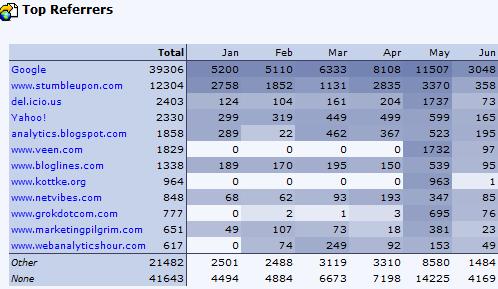 clicktracks heat map tables