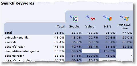 clicktracks search keywords bounce rate