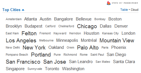 feedburner top cities-tag cloud