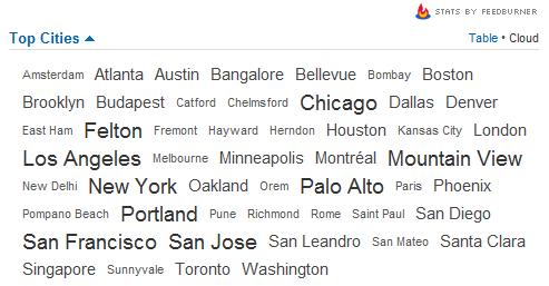 feedburner top cities-tag cloud