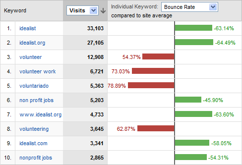 google analytics keywords bounce rate performance