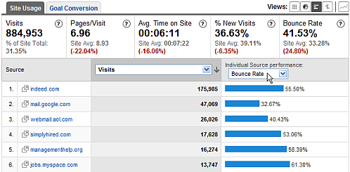 google analytics referring sites bounce rate