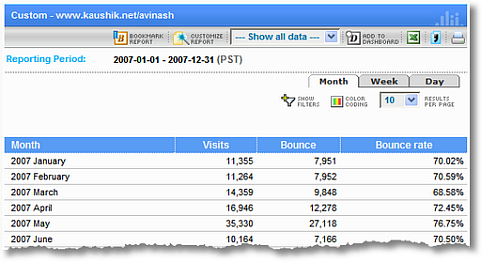 Standard Metrics Revisited: #3: Bounce Rate