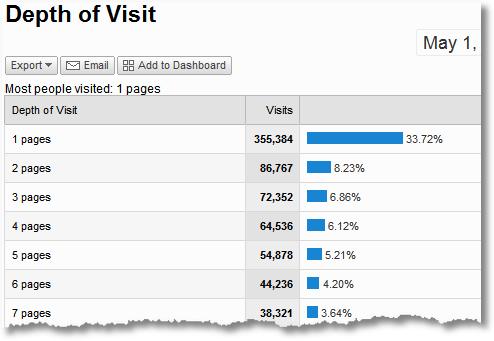 google analytics depth of visit