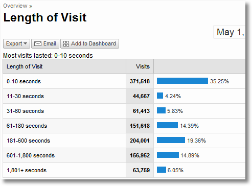 google analytics length of visit