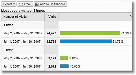 google analytics visitor loyalty-trend