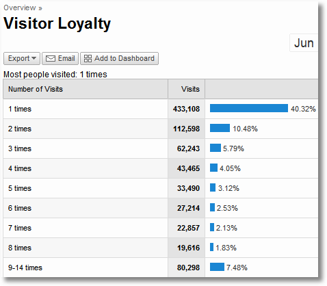 google analytics visitor loyalty