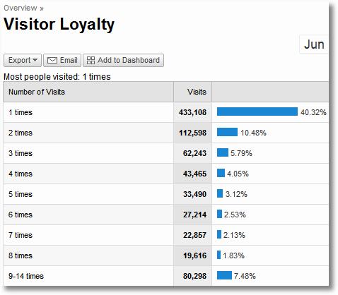 google analytics visitor loyalty