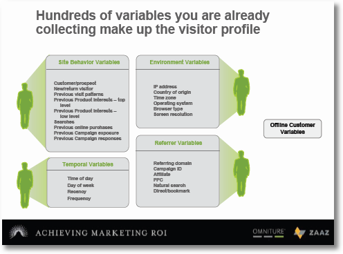 customer behaviour variables