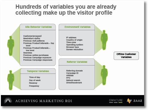 customer behaviour variables
