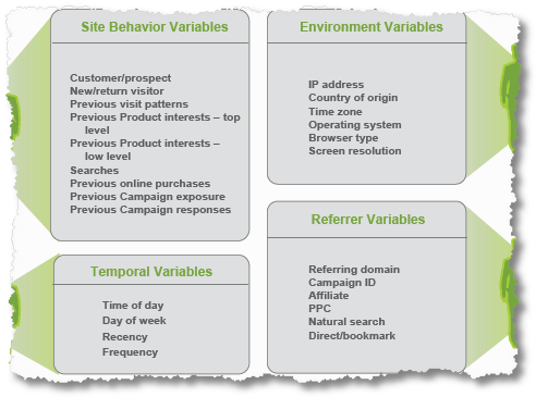 customer behaviour variables2