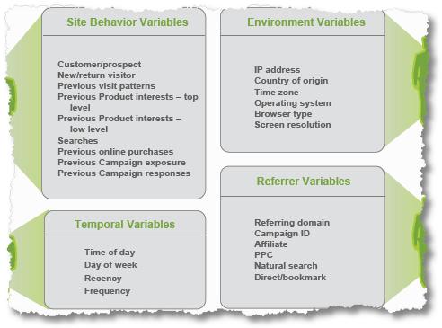 customer behaviour variables2